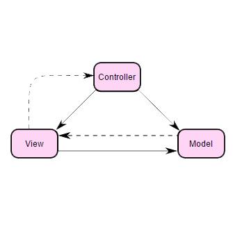 MVC 패턴의 PHP 프레임워크 잘~ 사용하기